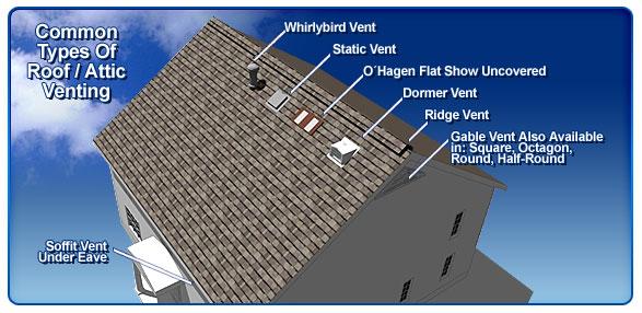 Roof Ventilation Options : Roof ventilation installation repair service in newton
